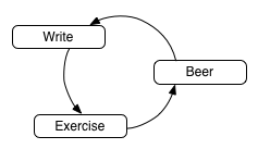 Write->Exercise->Beer->Write