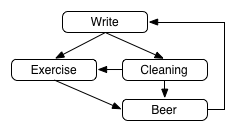 Write->Exercise<-Cleaning->Beer